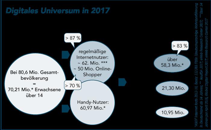 """Abb. 1: Digitales Universum in 2017; Darstellung: Heinemann 2018 auf Basis """"kaufDa-Studie 2017"""""""