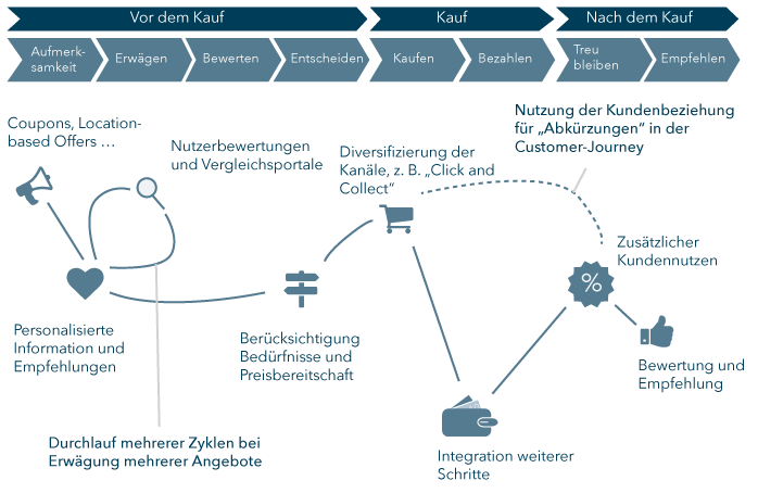 Abb. 1: Touchpoints in der Customer-Journey